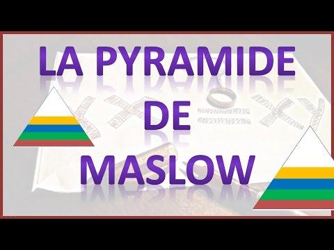 Pyramide de Maslow - besoins humains