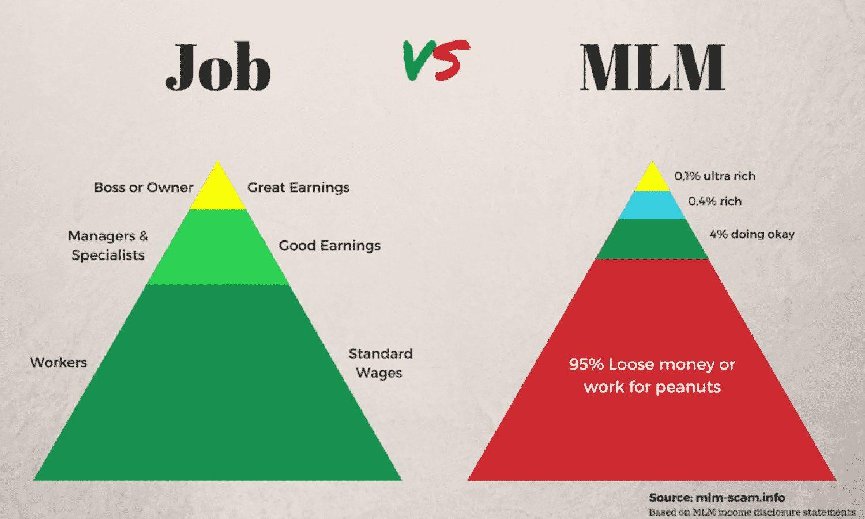 Marketing de réseau et système pyramidal expliqué avec une pyramide