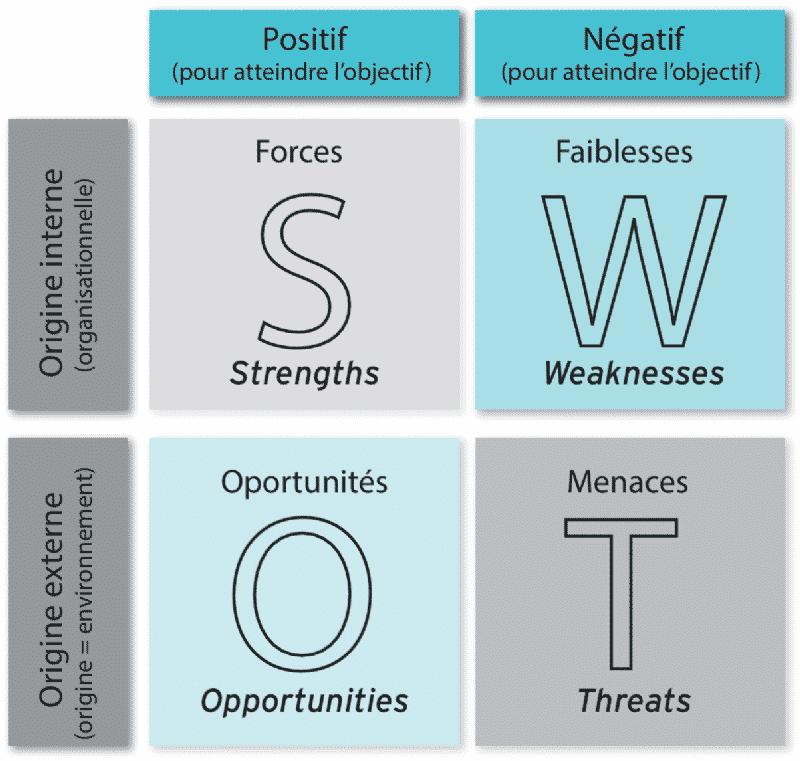 Un tableau SWOT avec des exemples pour comprendre les opportunités, menaces, forces et faiblesses.