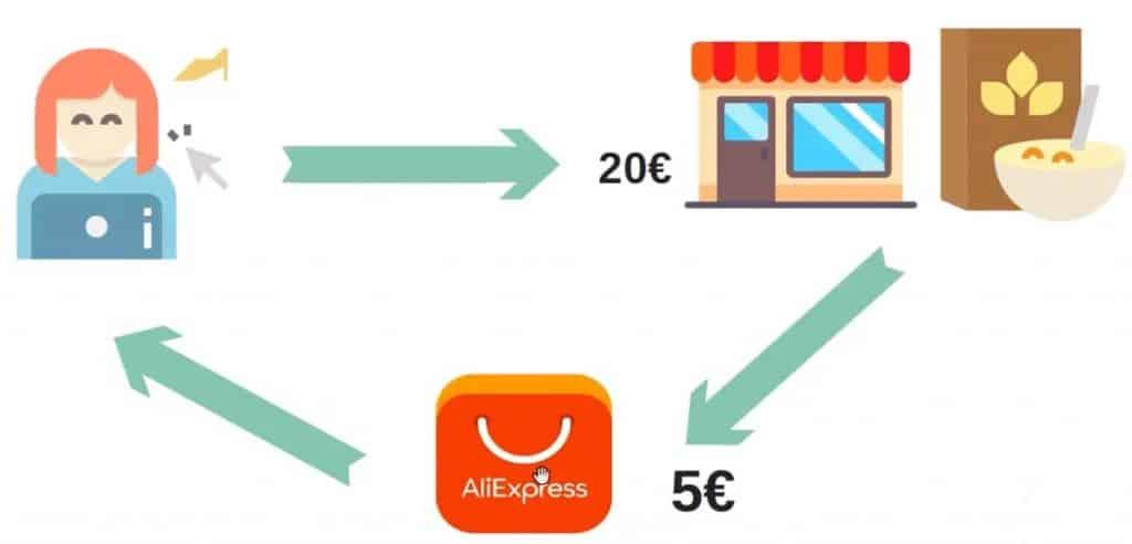 Illustration du principe du dropshipping sur fond blanc, simple et qui permet de comprendre comment marche la relation entre le fournisseur, le client et la boutique en ligne dans le dropshipping
