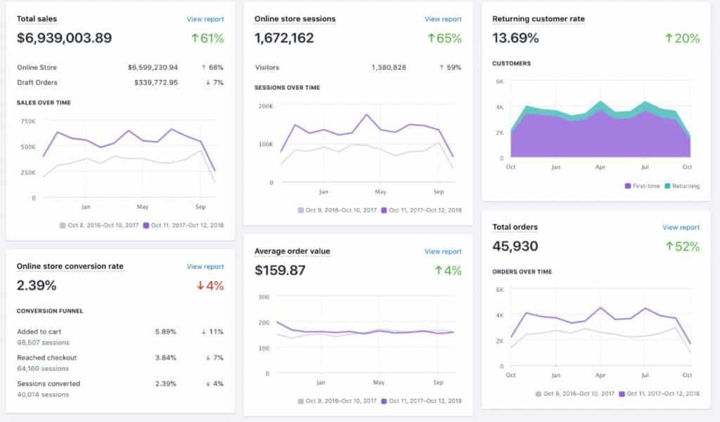 Exemple du tableau de bord de Shopify permettant de suivre ses ventes et résultats