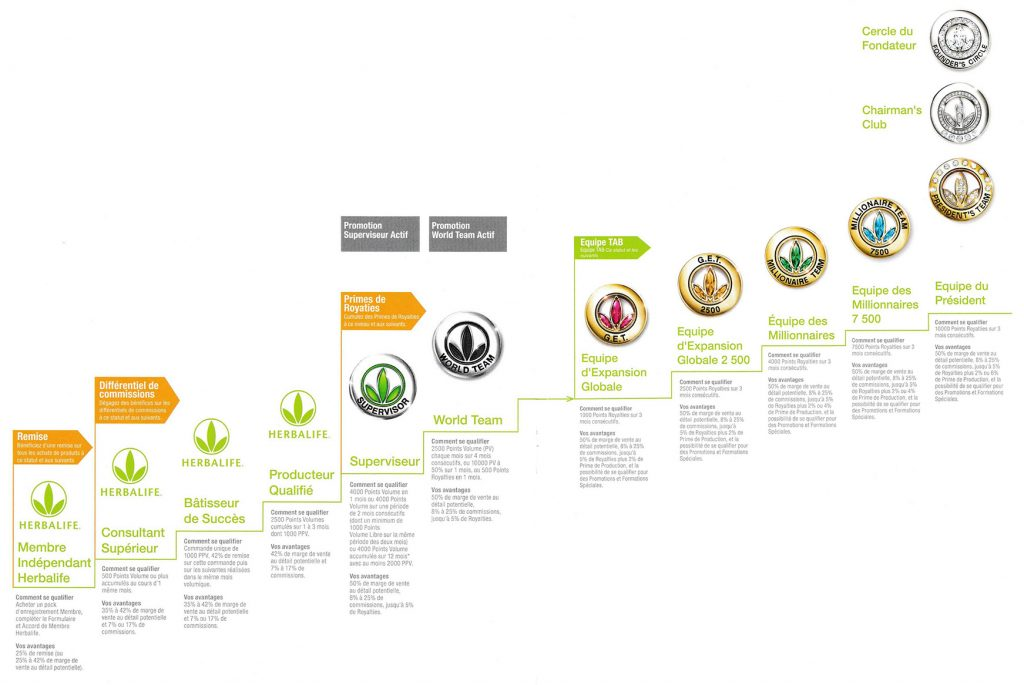 Plan marketing herbalife - Ordre des qualifications